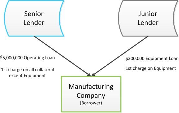 Interlender Agreements In A Nutshell Corporate Law Blog