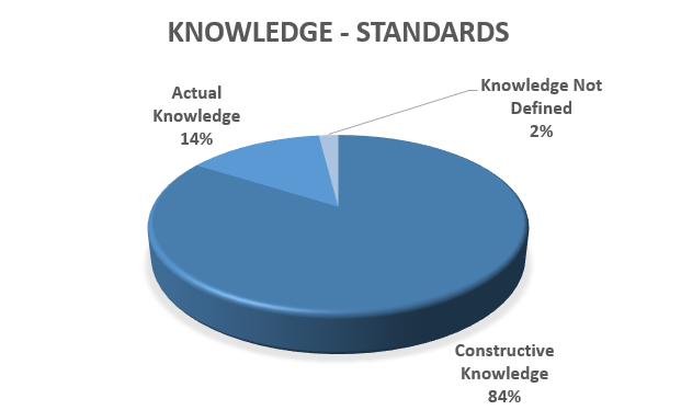 what constitutes knowledge